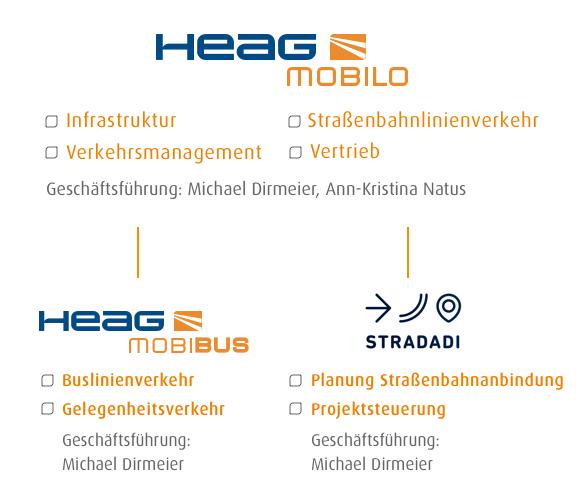 Konzernstruktur HEAG mobilo
